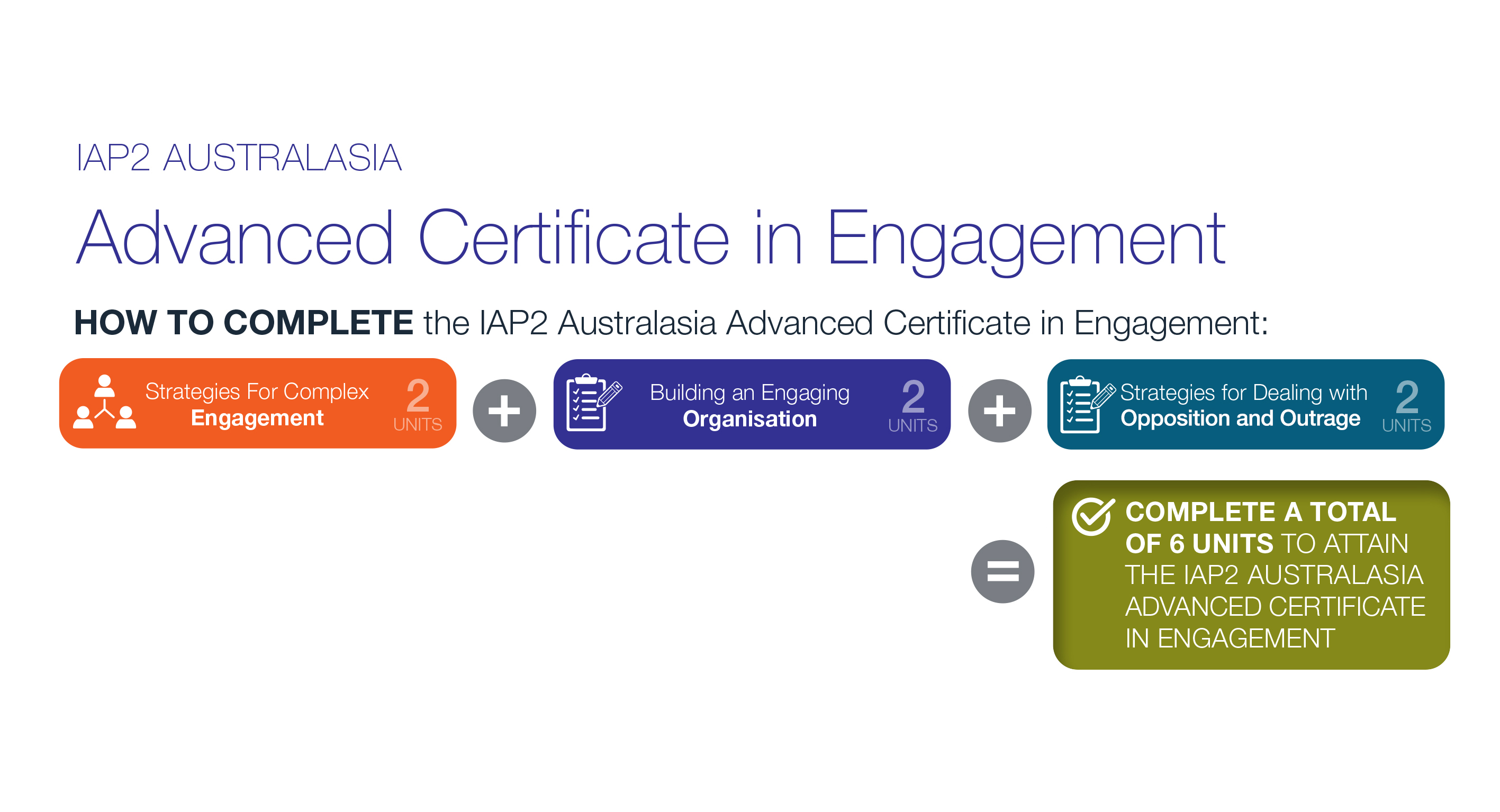 How to complete the Advanced Certificate in Engagement diagram